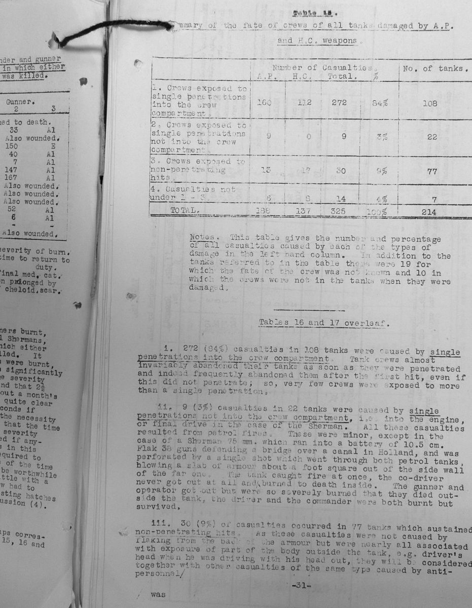 Tank Casualties Survey, NWE 1945 - Table 15